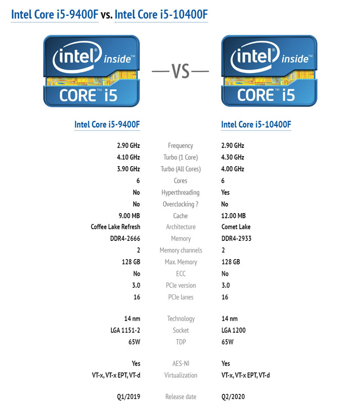 CPU Intel Core i5 10400F