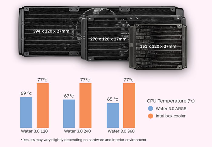 Tản Nhiệt CPU THERMALTAKE AIO Water 3.0 240 ARGB Sync Edition (CL-W233-PL12SW-A)